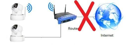 Cámaras de vigilancia sin Internet