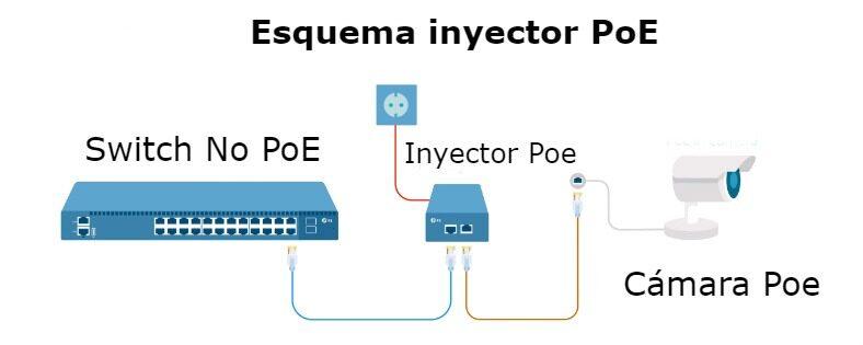 esquema-inyector-poe-1828148