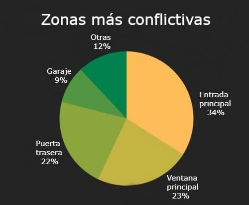 zonas conflictivas cámara